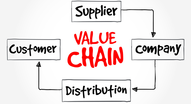 Value Chain Analysis and Design